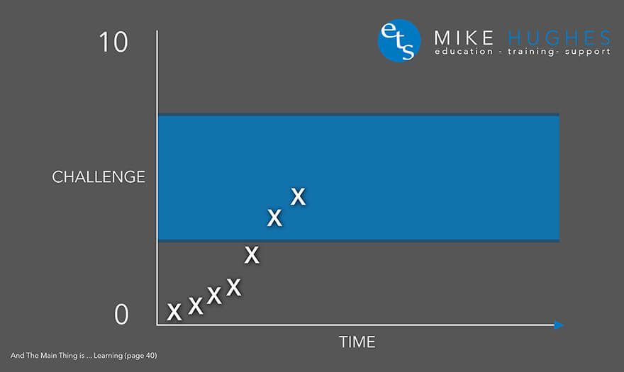 Mike Hughes ETS Education, Training, and Support - The Zone Challenge